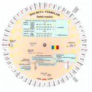 Discheta verbelor limbii romane ( editura: Verba, autori: Camelia Stan, Dragoş Stan )